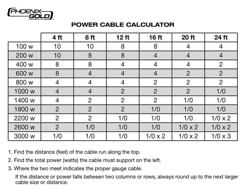 Awesome power cable size chart ideas electrical and wiring show off your subwoofers archive saabcentral forums greentooth Choice Image